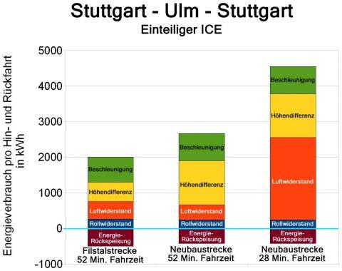 Energieverbrauch_NBS_Wendlingen-Ulm