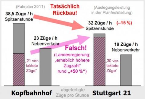Leistungslüge bei Stuttgart 21
