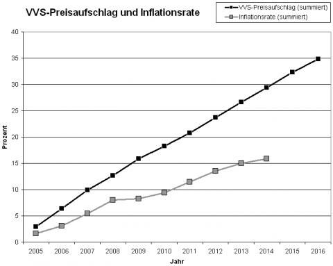 Preiserhoehungen_Kurve