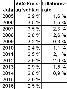 Preiserhoehungen_Tabelle