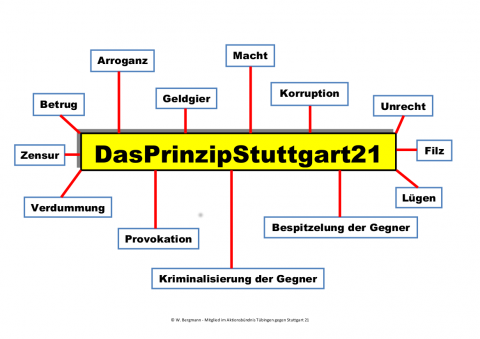 S 21 Prinzip 4 13