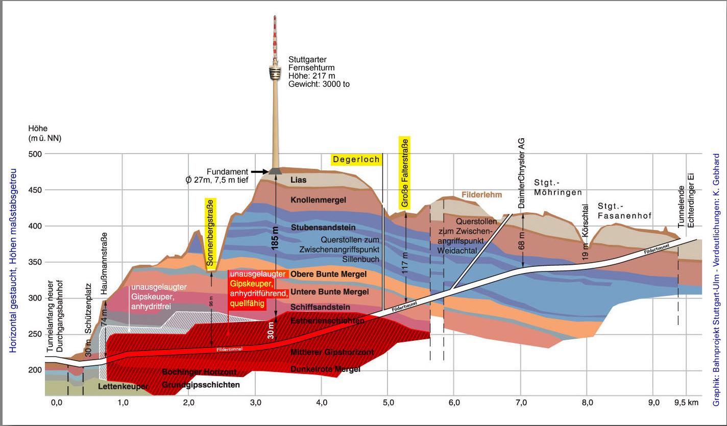 S21-geologischer Schnitt